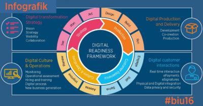 Accenture Infografik Digital Readiness