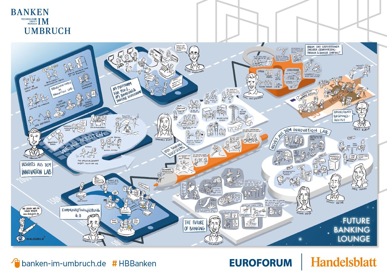 Banken im Umbruch Future Banking Graphic Recording