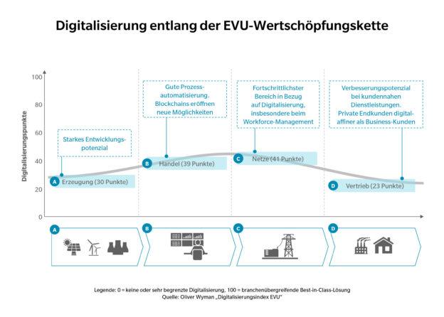 Oliver Wyman Digitalisierungsindex EVU