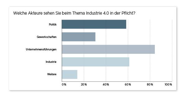 Umrageergebnis Diagramm Akteure Industrie 4.0