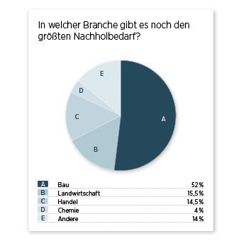 Umfrageergebnis Diagramm Nachholbedarf Industrie 4.0