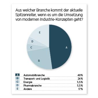 Umfrageergebnis Diagramm Branchen Industrie 4.0