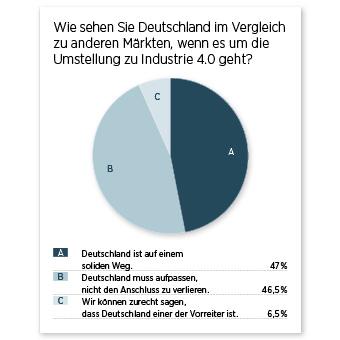Umfrageergebnis Diagramm deutsche Märkte Industrie 4.0