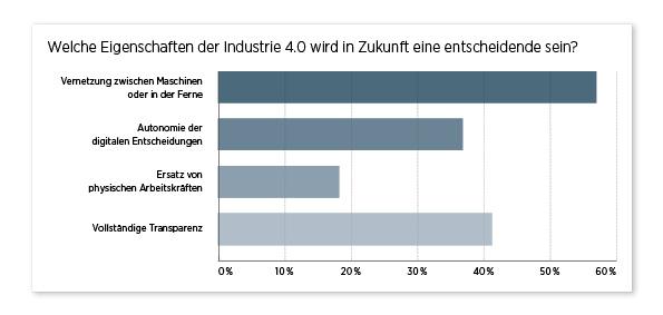 Umfrageergebnis Diagramm Eigenschaften Industrie 4.0