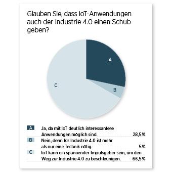 Umfrageergebnis Diagramm IoT Industrie 4.0