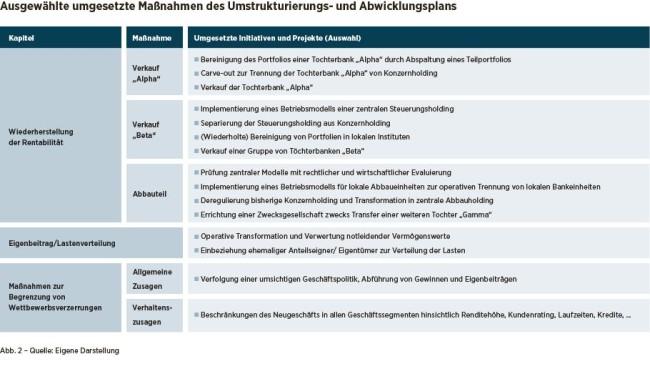 Ausgewählte umgesetzte Maßnahmen des Umstrukturierungs- und Abwicklungsplans