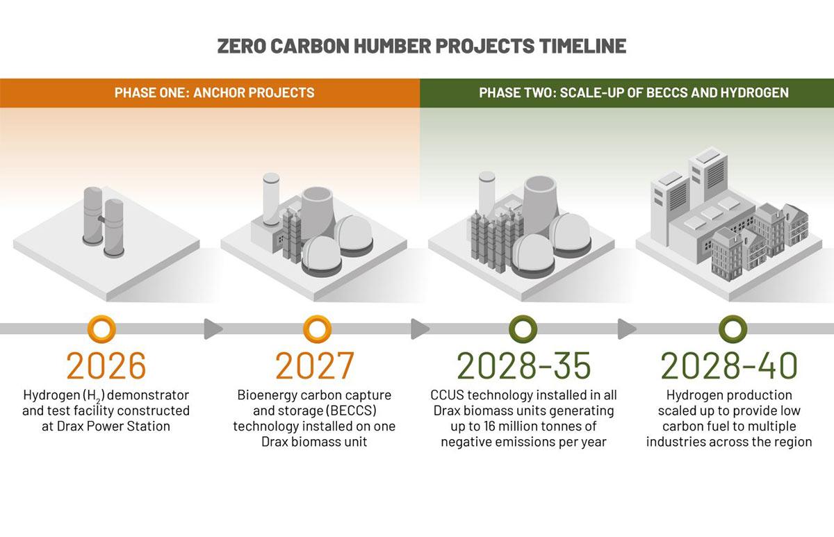 So gelingt dank Wasserstoff die nachhaltige Transformation der Industrie